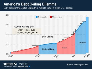 ChartOfTheDay_1505_Americas_Debt_Ceiling_Dilemma_n