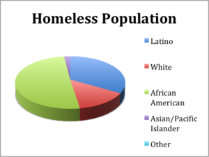 homeless-population